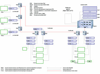 Cхема сети.